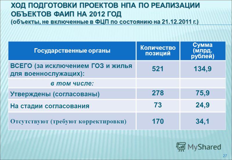 27 Государственные органы Количество позиций Сумма (млрд. рублей) ВСЕГО (за исключением ГОЗ и жилья для военнослужащих): 521134,9 в том числе: Утверждены (согласованы) 27875,9 На стадии согласования 7324,9 Отсутствуют (требуют корректировки) 17034,1
