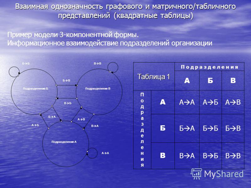 Взаимная однозначность графового и матричного/табличного представлений (квадратные таблицы) Пример модели 3-компонентной формы. Информационное взаимодействие подразделений организации Таблица 1 П о д р а з д е л е н и я АБВ ПодразделенияПодразделения