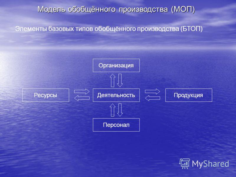 Модель обобщённого производства (МОП) ДеятельностьПродукция Персонал Ресурсы Организация Элементы базовых типов обобщённого производства (БТОП)
