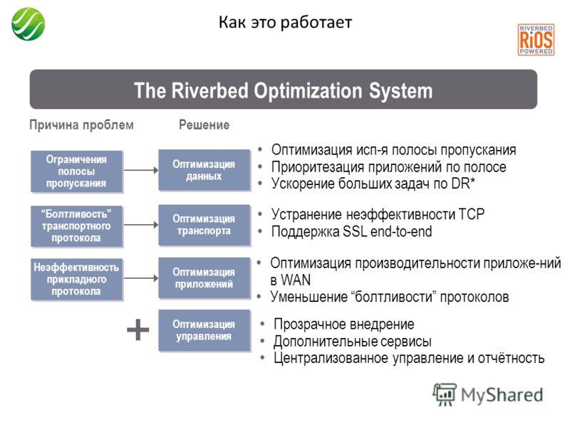 Как это работает The Riverbed Optimization System Ограничения полосы пропускания Болтливость транспортного протокола Неэффективность прикладного протокола Причина проблем Оптимизация управления Оптимизация данных Оптимизация транспорта Оптимизация пр