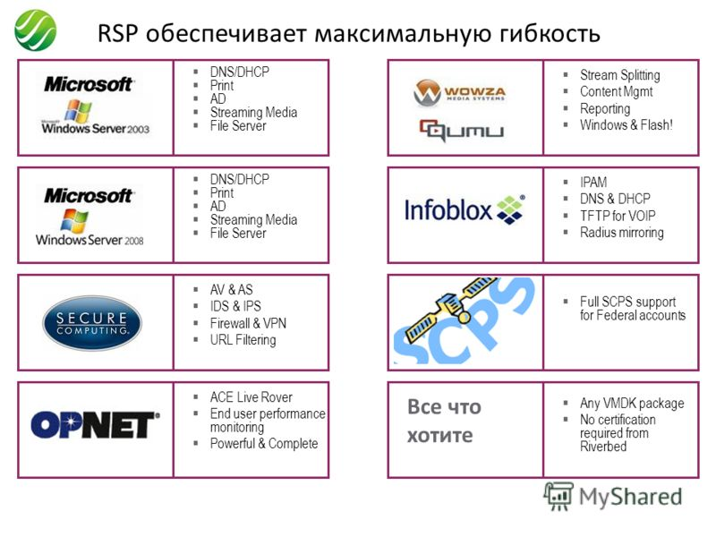 RSP обеспечивает максимальную гибкость DNS/DHCP Print AD Streaming Media File Server DNS/DHCP Print AD Streaming Media File Server AV & AS IDS & IPS Firewall & VPN URL Filtering ACE Live Rover End user performance monitoring Powerful & Complete Strea