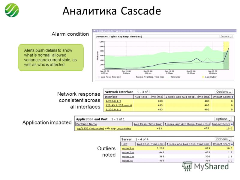 Аналитика Cascade Alerts push details to show what is normal, allowed variance and current state, as well as who is affected Alarm condition Network response consistent across all interfaces Outliers noted Application impacted