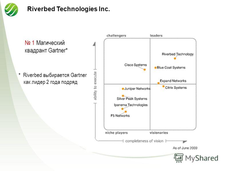1 Магический квадрант Gartner* Riverbed Technologies Inc. * Riverbed выбирается Gartner как лидер 2 года подряд