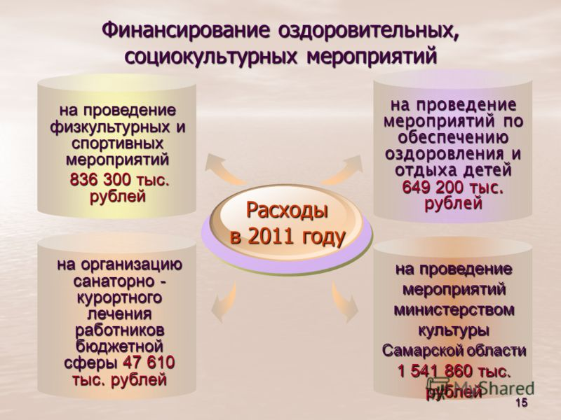 15 на организацию санаторно - курортного лечения работников бюджетной сферы 47 610 тыс. рублей на проведение физкультурных и спортивных мероприятий 836 300 тыс. рублей 836 300 тыс. рублей Расходы в 2011 году на проведение мероприятий министерством ку