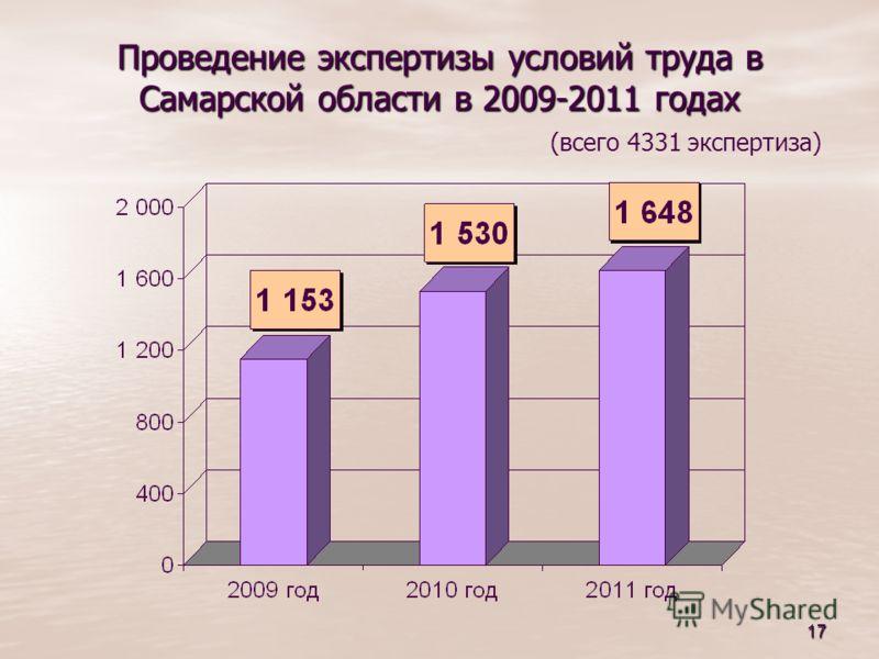 17 Проведение экспертизы условий труда в Самарской области в 2009-2011 годах Проведение экспертизы условий труда в Самарской области в 2009-2011 годах (всего 4331 экспертиза)