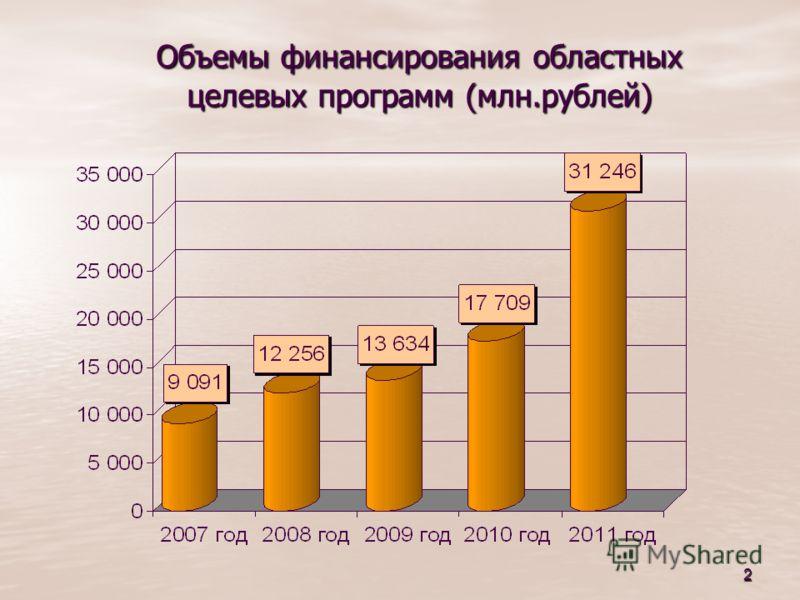 2 Объемы финансирования областных целевых программ (млн.рублей) Объемы финансирования областных целевых программ (млн.рублей)