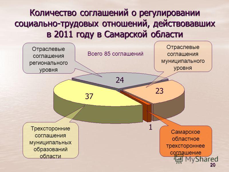 20 Количество соглашений о регулировании социально-трудовых отношений, действовавших в 2011 году в Самарской области 1 24 37 23 Трехсторонние соглашения муниципальных образований области Отраслевые соглашения регионального уровня Отраслевые соглашени