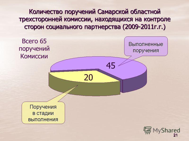 21 Количество поручений Самарской областной трехсторонней комиссии, находящихся на контроле сторон социального партнерства (2009-2011г.г.) Всего 65 поручений Комиссии 20 45 Поручения в стадии выполнения Выполненныепоручения