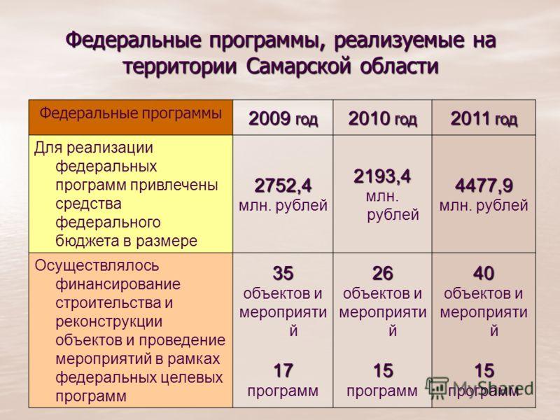 3 Федеральные программы, реализуемые на территории Самарской области Федеральные программы 2009 год 2010 год 2011 год Для реализации федеральных программ привлечены средства федерального бюджета в размере 2752,4 млн. рублей2193,4 4477,9 Осуществлялос