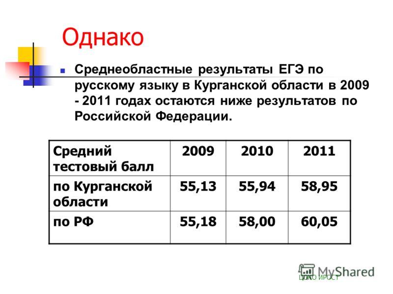 Однако Среднеобластные результаты ЕГЭ по русскому языку в Курганской области в 2009 - 2011 годах остаются ниже результатов по Российской Федерации. ЦОКО ИРОСТ Средний тестовый балл 200920102011 по Курганской области 55,1355,9458,95 по РФ55,1858,0060,