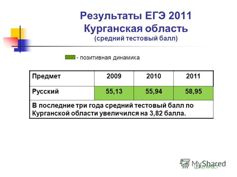 Результаты ЕГЭ 2011 Курганская область (средний тестовый балл) Предмет200920102011 Русский55,1355,9458,95 В последние три года средний тестовый балл по Курганской области увеличился на 3,82 балла. ЦОКО ИРОСТ - позитивная динамика