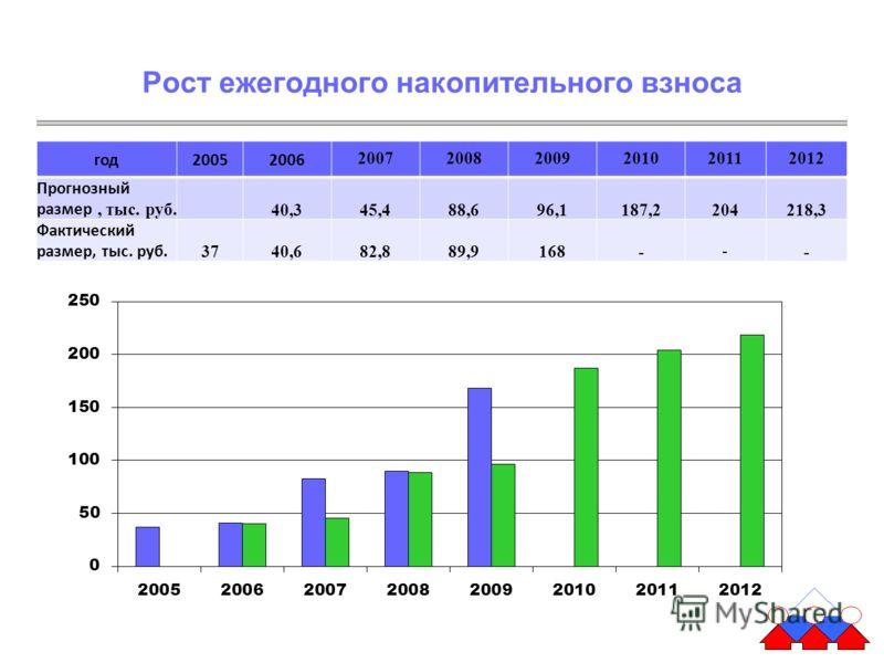 Рост ежегодного накопительного взноса год20052006 200720082009201020112012 Прогнозный размер, тыс. руб. 40,345,488,696,1187,2204218,3 Фактический размер, тыс. руб. 3740,682,889,9168- - -