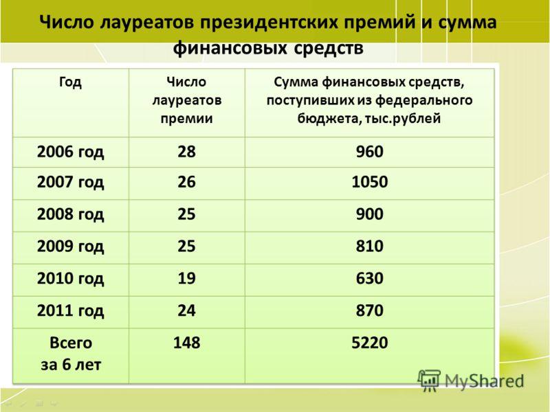 104 Число лауреатов президентских премий и сумма финансовых средств