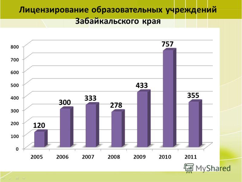 18 Лицензирование образовательных учреждений Забайкальского края