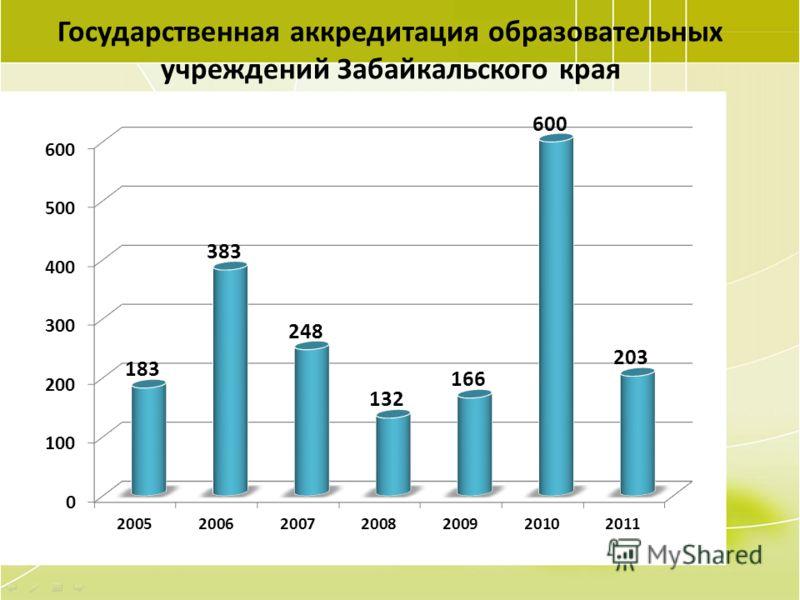 21 Государственная аккредитация образовательных учреждений Забайкальского края