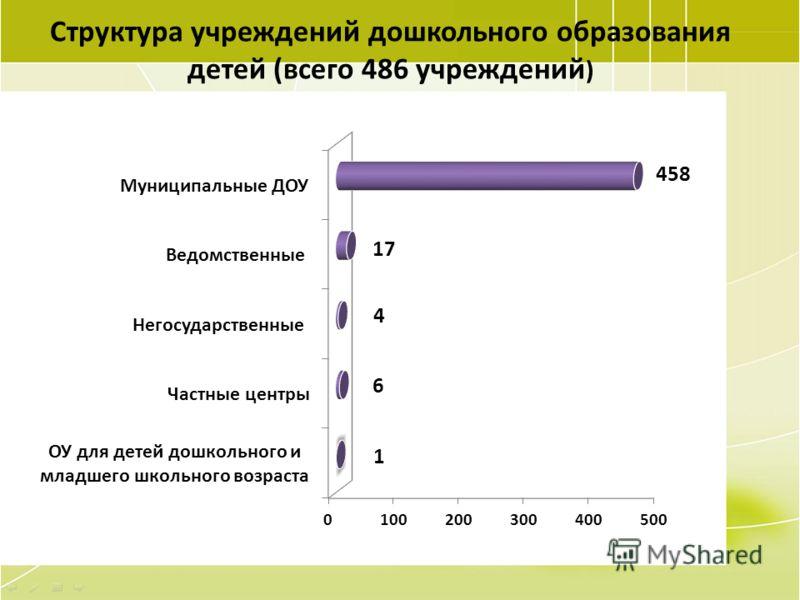 24 Структура учреждений дошкольного образования детей (всего 486 учреждений )