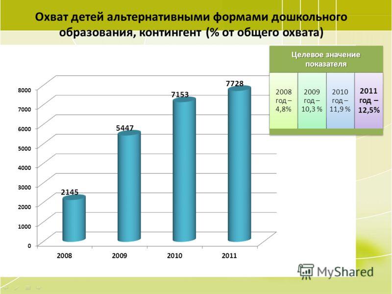 28 Охват детей альтернативными формами дошкольного образования, контингент (% от общего охвата) Целевое значение показателя 2008 год – 4,8% 2009 год – 10,3 % 2010 год – 11,9 % 2011 год – 12,5%