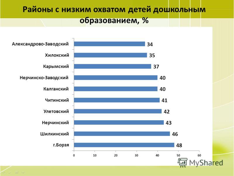 29 Районы с низким охватом детей дошкольным образованием, %