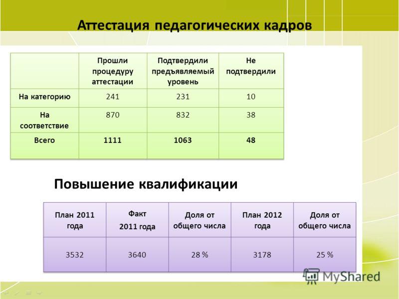 42 Аттестация педагогических кадров Повышение квалификации