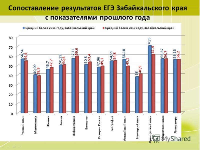 47 Сопоставление результатов ЕГЭ Забайкальского края с показателями прошлого года