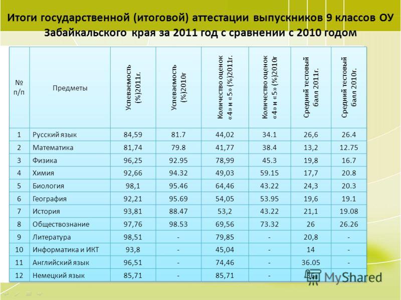 48 Итоги государственной (итоговой) аттестации выпускников 9 классов ОУ Забайкальского края за 2011 год с сравнении с 2010 годом