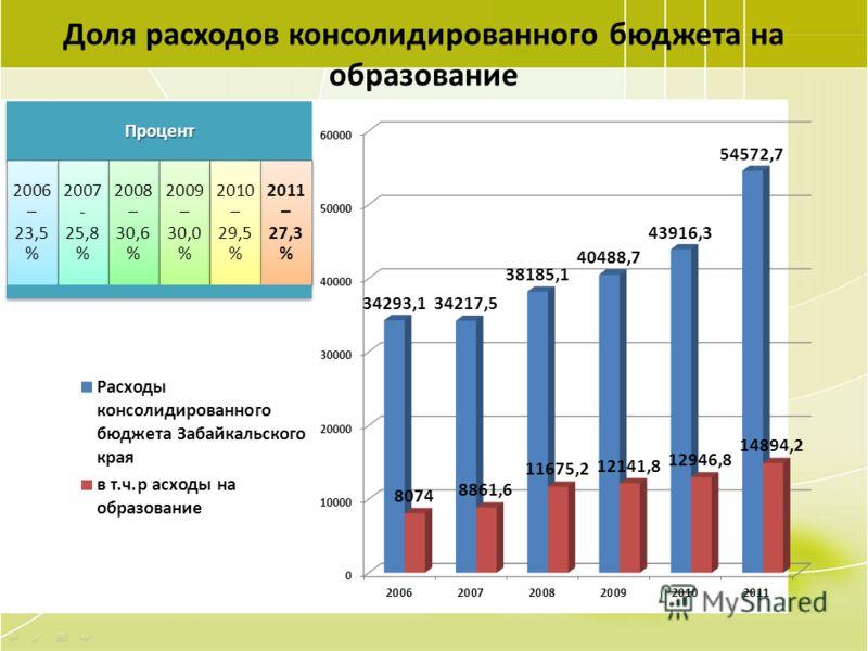 5 Доля расходов консолидированного бюджета на образованиеПроцент 2006 – 23,5 % 2007 - 25,8 % 2008 – 30,6 % 2009 – 30,0 % 2010 – 29,5 % 2011 – 27,3 % р
