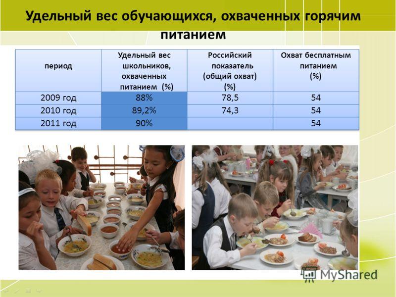 56 Удельный вес обучающихся, охваченных горячим питанием