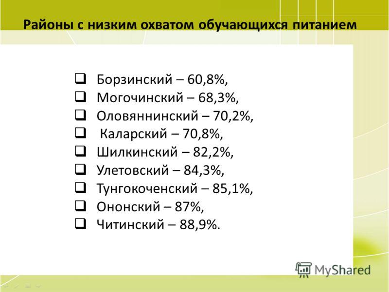 57 Районы с низким охватом обучающихся питанием Борзинский – 60,8%, Могочинский – 68,3%, Оловяннинский – 70,2%, Каларский – 70,8%, Шилкинский – 82,2%, Улетовский – 84,3%, Тунгокоченский – 85,1%, Ононский – 87%, Читинский – 88,9%.