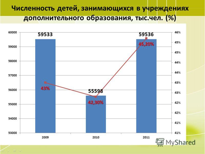 60 Численность детей, занимающихся в учреждениях дополнительного образования, тыс.чел. (%)