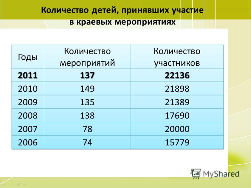 62 Количество детей, принявших участие в краевых мероприятиях