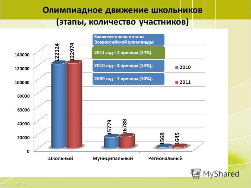 64 Олимпиадное движение школьников (этапы, количество участников) Заключительные этапы Всероссийской олимпиады: 2011 год – 2 призера (14%)2010 год – 3 призера (15%);2009 год – 2 призера (10%).
