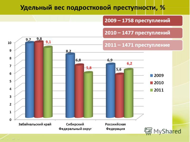 67 Удельный вес подростковой преступности, % 2009 – 1758 преступлений2010 – 1477 преступлений2011 – 1471 преступление