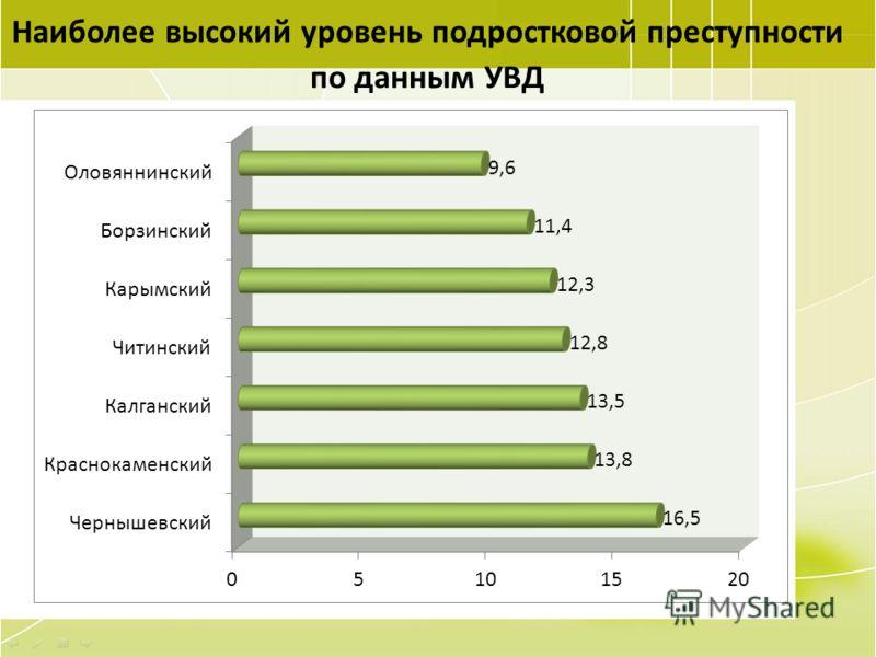 68 Наиболее высокий уровень подростковой преступности по данным УВД