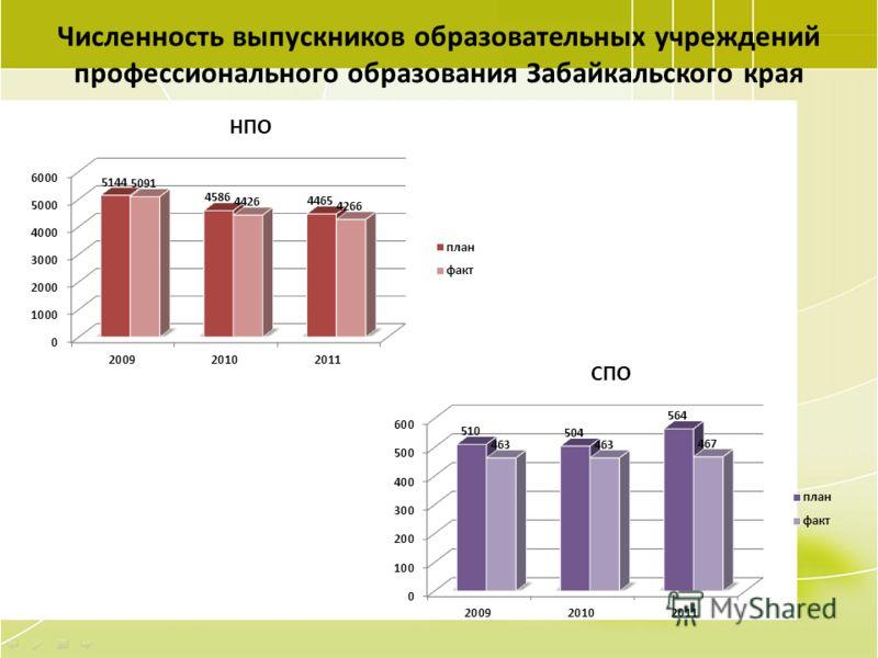 81 Численность выпускников образовательных учреждений профессионального образования Забайкальского края