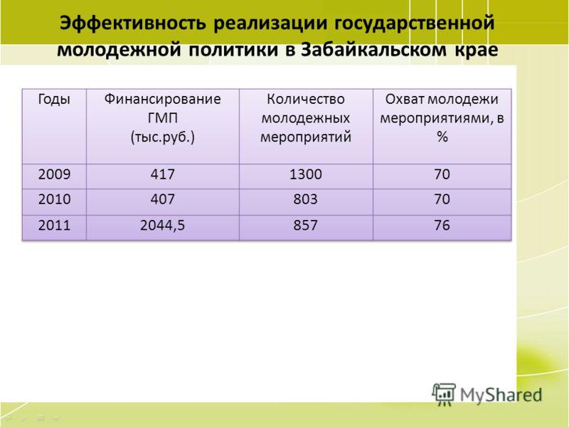 99 Эффективность реализации государственной молодежной политики в Забайкальском крае