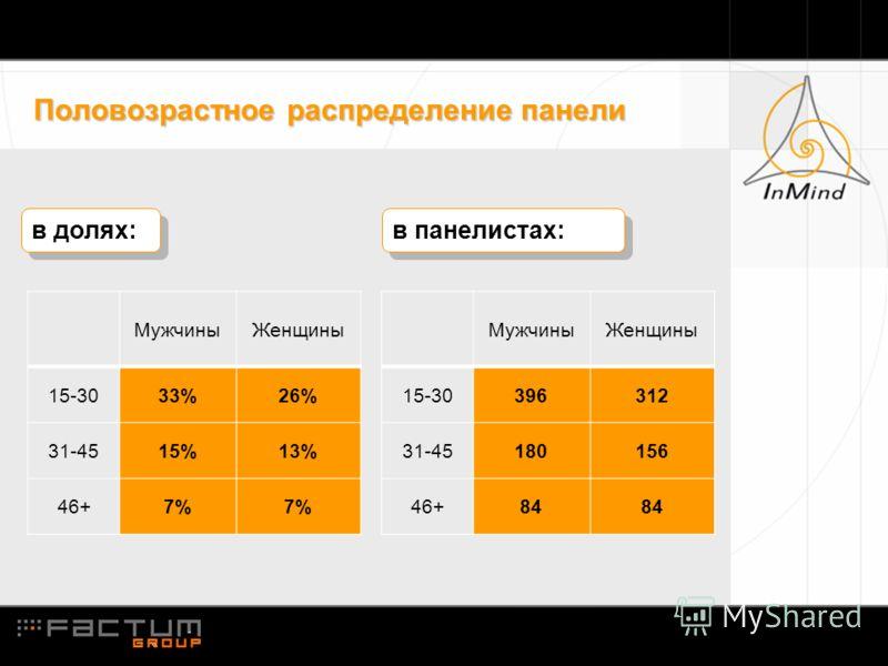 Половозрастное распределение панели в долях: МужчиныЖенщины 15-3033%26% 31-4515%13% 46+7% МужчиныЖенщины 15-30396312 31-45180156 46+84 в панелистах: