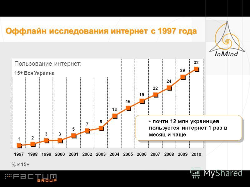 Оффлайн исследования интернет с 1997 года Пользование интернет: 15+ Вся Украина % к 15+ почти 12 млн украинцев пользуется интернет 1 раз в месяц и чаще