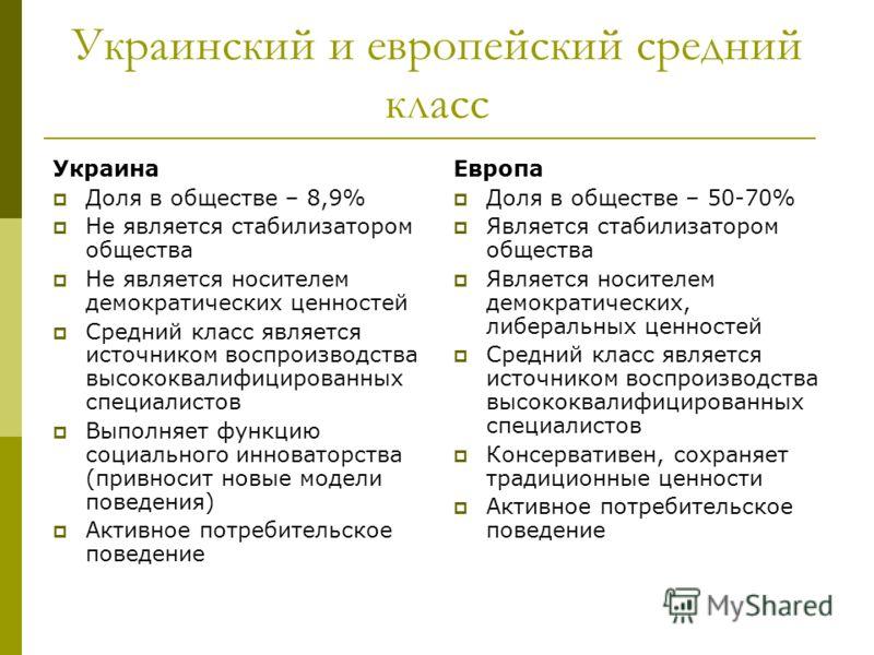 Украинский и европейский средний класс Украина Доля в обществе – 8,9% Не является стабилизатором общества Не является носителем демократических ценностей Средний класс является источником воспроизводства высококвалифицированных специалистов Выполняет