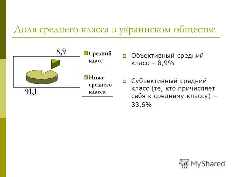 Доля среднего класса в украинском обществе Объективный средний класс – 8,9% Субъективный средний класс (те, кто причисляет себя к среднему классу) – 33,6%