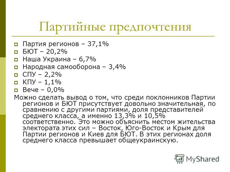 Партийные предпочтения Партия регионов – 37,1% БЮТ – 20,2% Наша Украина – 6,7% Народная самооборона – 3,4% СПУ – 2,2% КПУ – 1,1% Вече – 0,0% Можно сделать вывод о том, что среди поклонников Партии регионов и БЮТ присутствует довольно значительная, по
