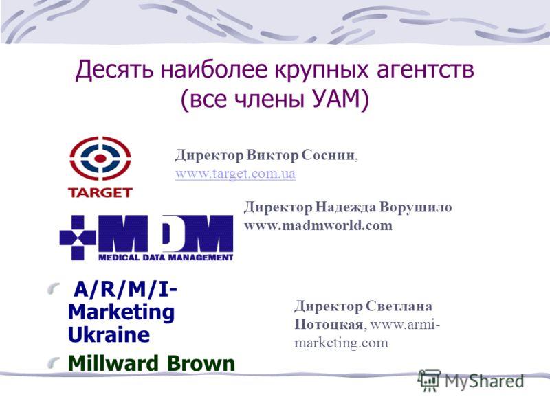 Десять наиболее крупных агентств (все члены УАМ) A/R/M/I- Marketing Ukraine Millward Brown Директор Светлана Потоцкая, www.armi- marketing.com Директор Виктор Соснин, www.target.com.ua www.target.com.ua Директор Надежда Ворушило www.madmworld.com
