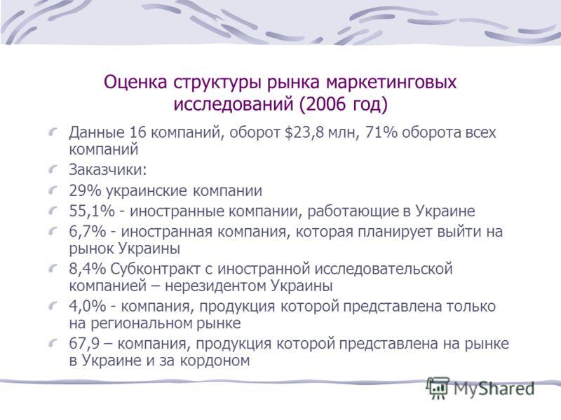 Оценка структуры рынка маркетинговых исследований (2006 год) Данные 16 компаний, оборот $23,8 млн, 71% оборота всех компаний Заказчики: 29% украинские компании 55,1% - иностранные компании, работающие в Украине 6,7% - иностранная компания, которая пл