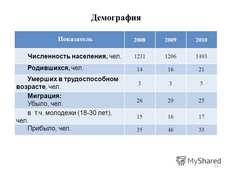 10 Демография Показатель 200820092010 Численность населения, чел. 121112061493 Родившихся, чел. 141621 Умерших в трудоспособном возрасте, чел. 335 Миграция: Убыло, чел. 262925 в т.ч. молодежи (18-30 лет), чел. 151617 Прибыло, чел. 354633