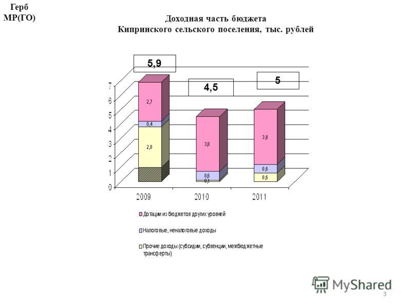 33 Доходная часть бюджета Кипринского сельского поселения, тыс. рублей 4,5 5 5,9 Герб МР(ГО)