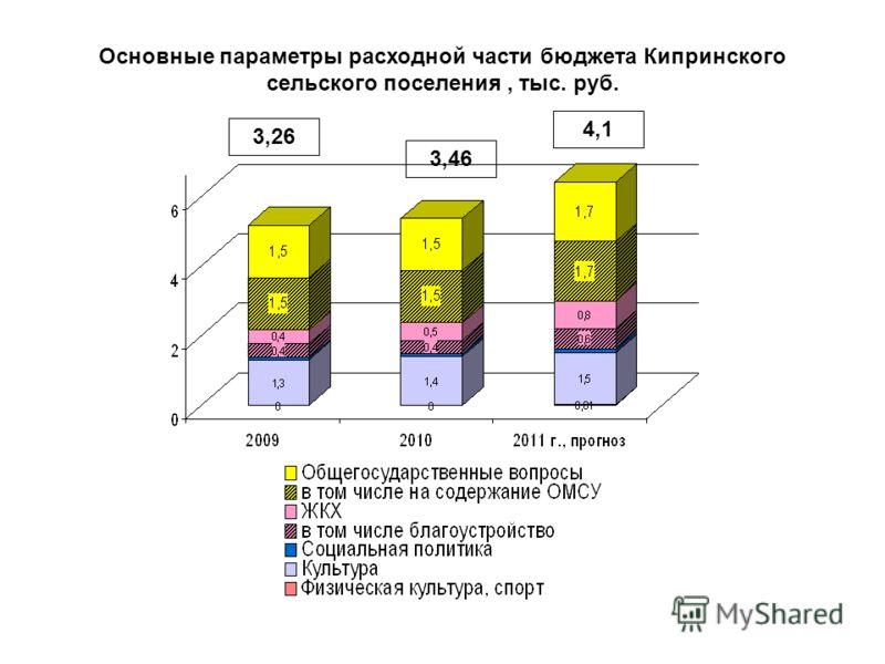 Основные параметры расходной части бюджета Кипринского сельского поселения, тыс. руб. 3,26 3,46 4,1