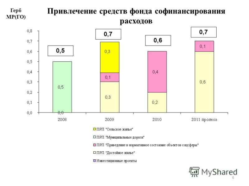6 Привлечение средств фонда софинансирования расходов Герб МР(ГО) 0,5 0,6 0,7