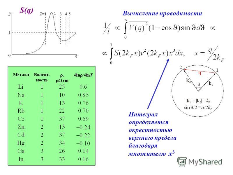 S(q) Вычисление проводимости Интеграл определяется окрестностью верхнего предела благодаря множителю х 3