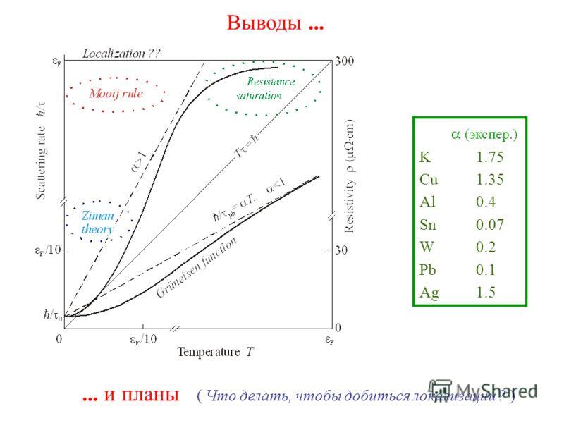 Выводы...... и планы ( Что делать, чтобы добиться локализации ? ) (экспер.) K1.75 Cu1.35 Al0.4 Sn0.07 W0.2 Pb0.1 Ag1.5
