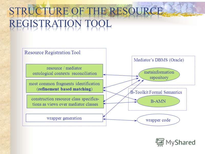 resource / mediator ontological contexts reconciliation construction resource class specifica- tions as views over mediator classes most common fragments identification (refinement based matching) Resource Registration Tool Mediators DBMS (Oracle) wr