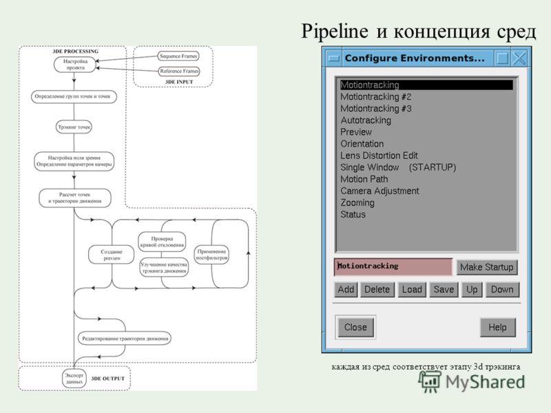 Pipeline и концепция сред каждая из сред соответствует этапу 3d трэкинга